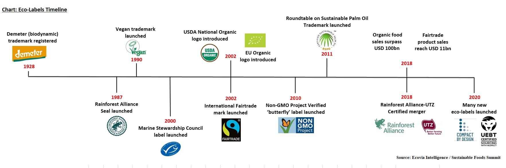 Eco-Labels Timeline